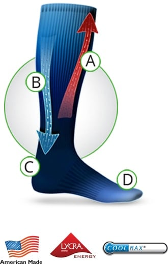 18bac07506c Graduated compression socks are clinically proven to increase circulation  and prevent swelling.